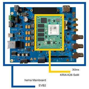 hema electronic FPGA Mainboard EVB2 with Xilinx Kria SoM