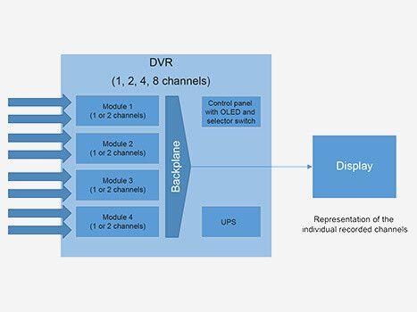 Blockschaltbild eines digitalen Videorekorders mit variabler Anzahl an Kanälen für den Einsatz in rauen Umgebungen