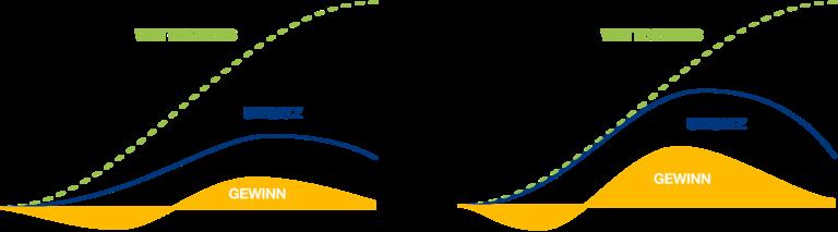 Produktlebenszykluskurve mit dem Modularen Plattformkonzept: Die Nutzung einer Entwicklungsplattform verkürzt den Entwicklungszeitraum, reduziert Aufwand und damit Kosten und sorgt für einen früheren Markteintritt.