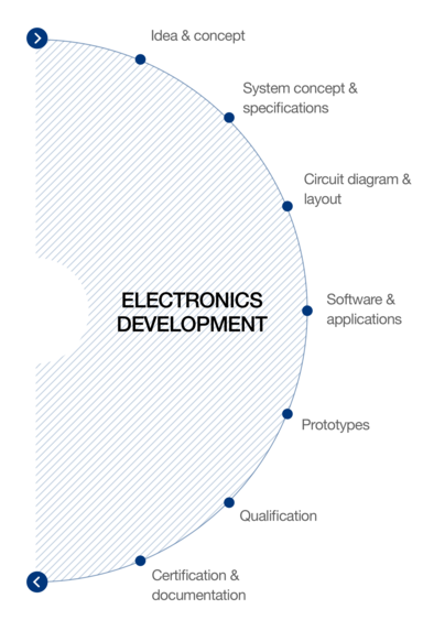 Range of services electronic production at hema electronic