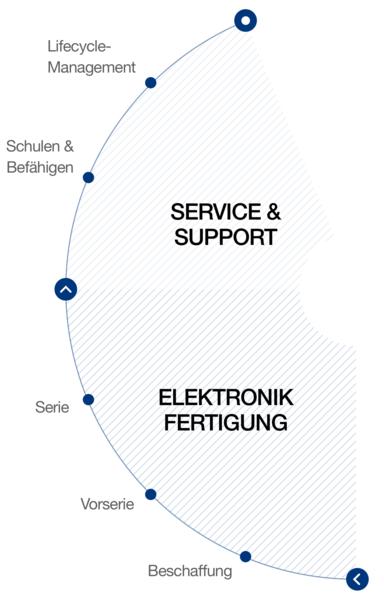 Leistungsangebot Elekronikfertigung bei hema electronic: von der Beschaffung bis zum gesamten Lifecycle-Management